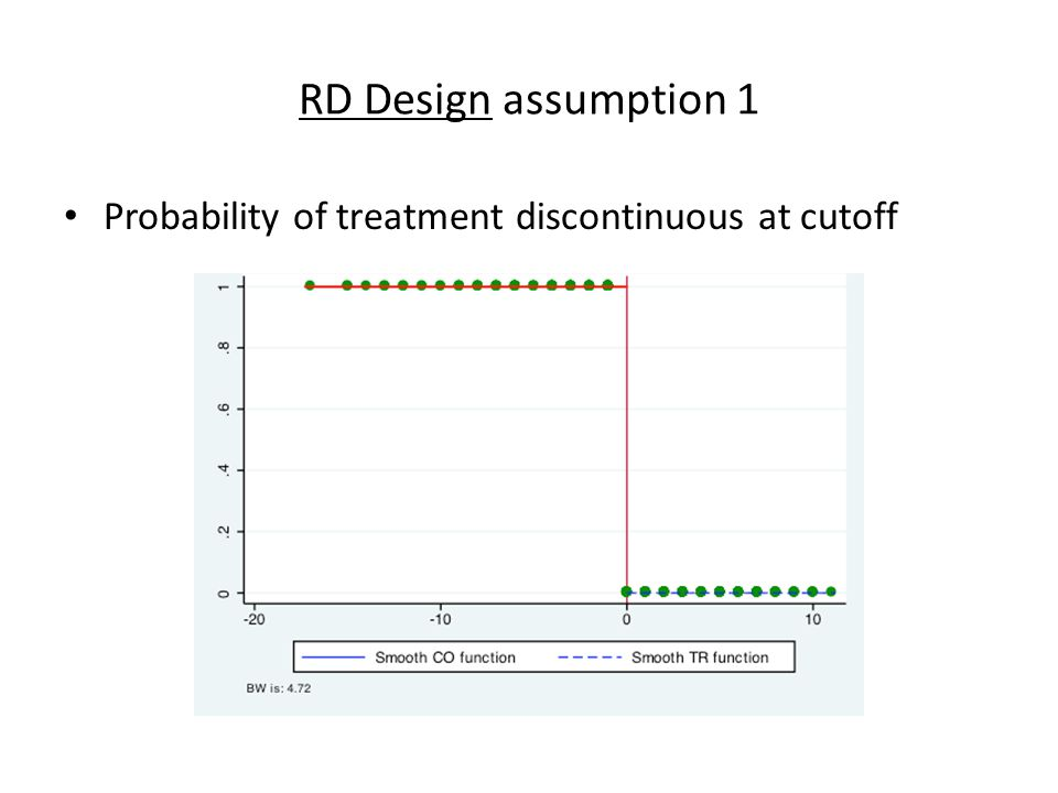 RD Design assumption 1 Probability of treatment discontinuous at cutoff