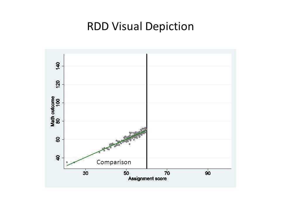 RDD Visual Depiction Comparison