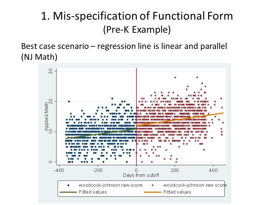 Best case scenario – regression line is linear and parallel (NJ Math)