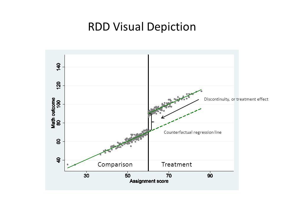 RDD Visual Depiction Comparison Treatment
