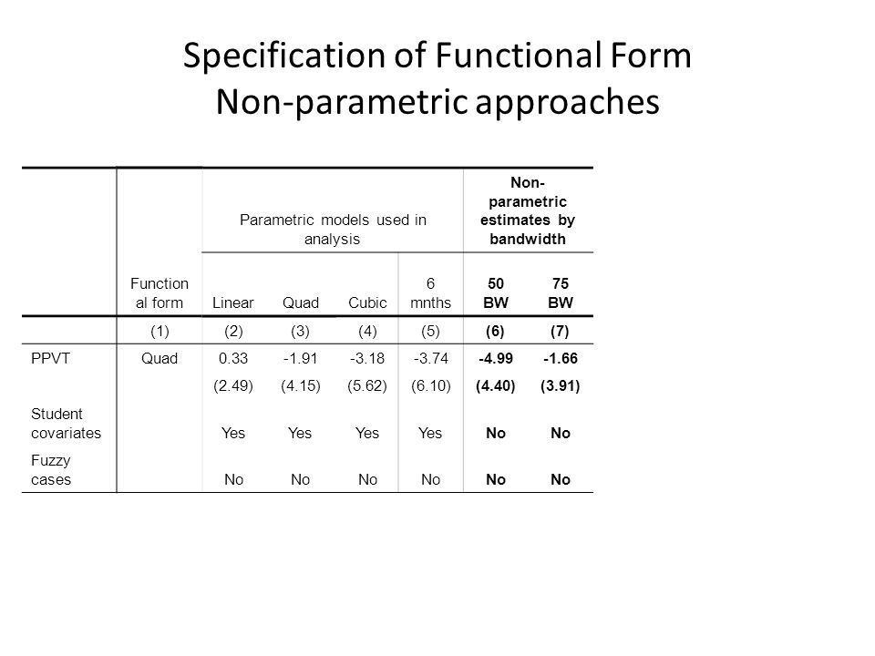 Specification of Functional Form Non-parametric approaches