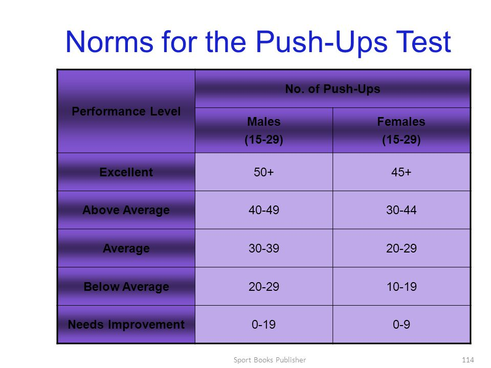 Norms for the Push-Ups Test