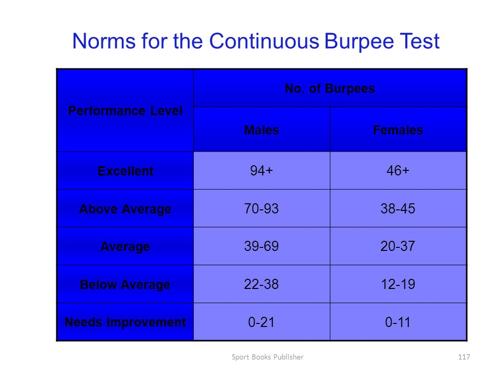 Norms for the Continuous Burpee Test
