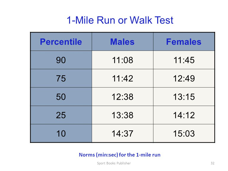 Norms (min:sec) for the 1-mile run