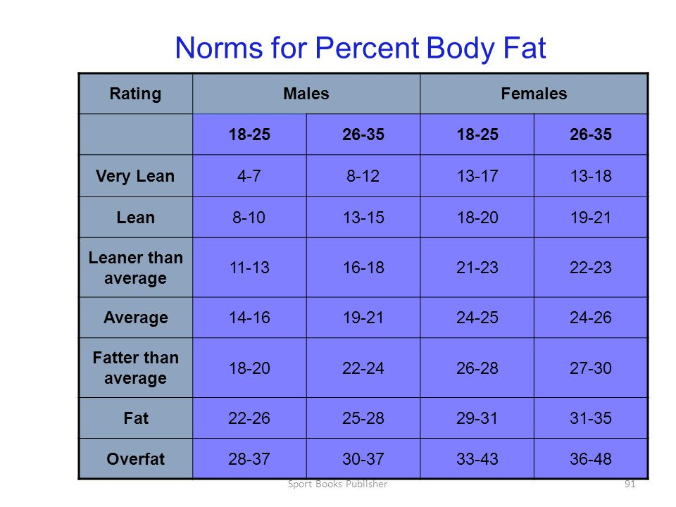 Norms for Percent Body Fat