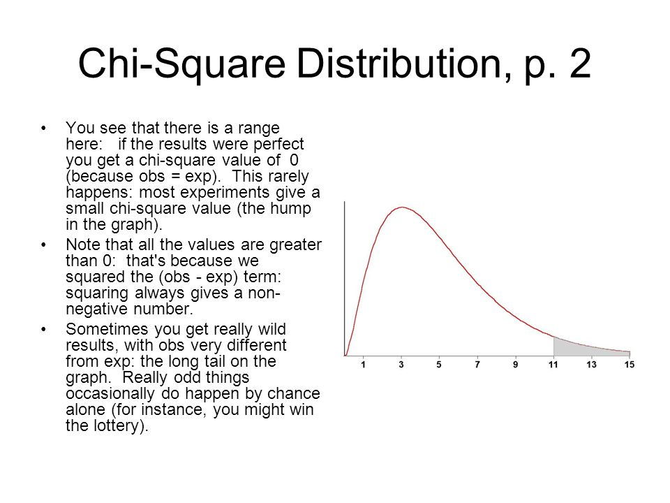 Chi-Square Distribution, p. 2
