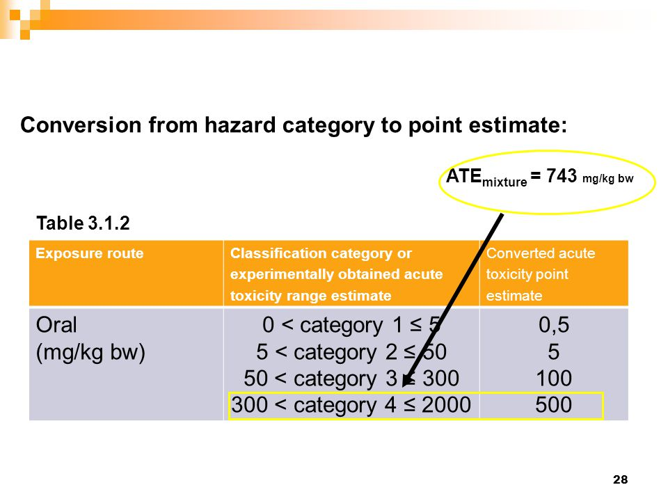 Conversion from hazard category to point estimate: