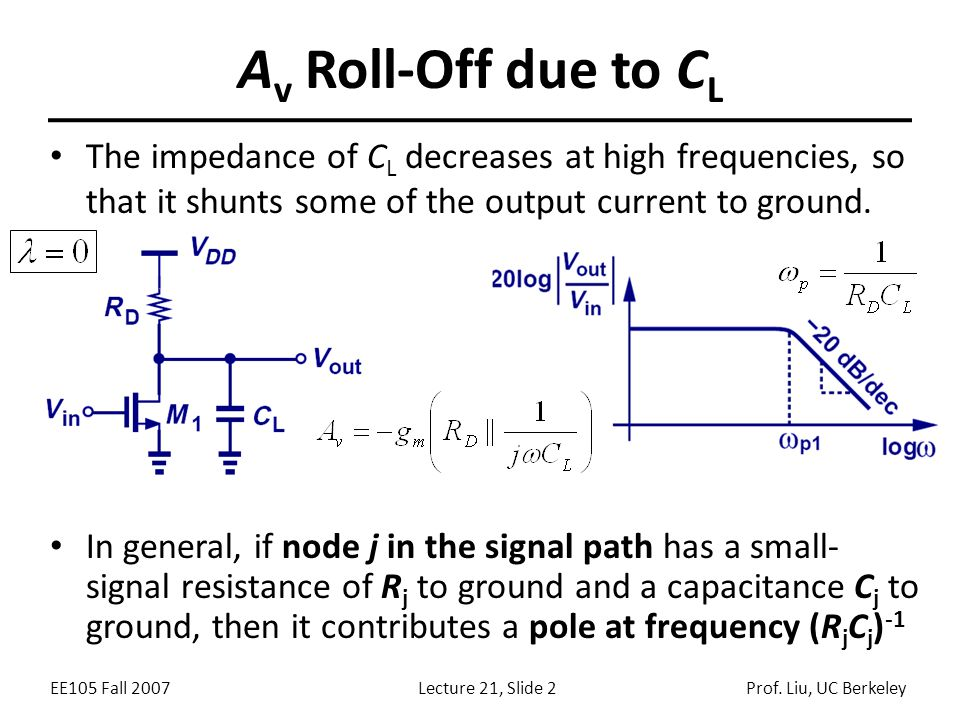 Av Roll-Off due to CL The impedance of CL decreases at high frequencies, so that it shunts some of the output current to ground.