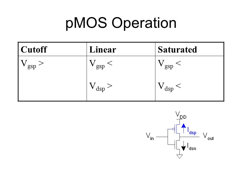pMOS Operation Cutoff Linear Saturated Vgsp > Vgsp < Vdsp >