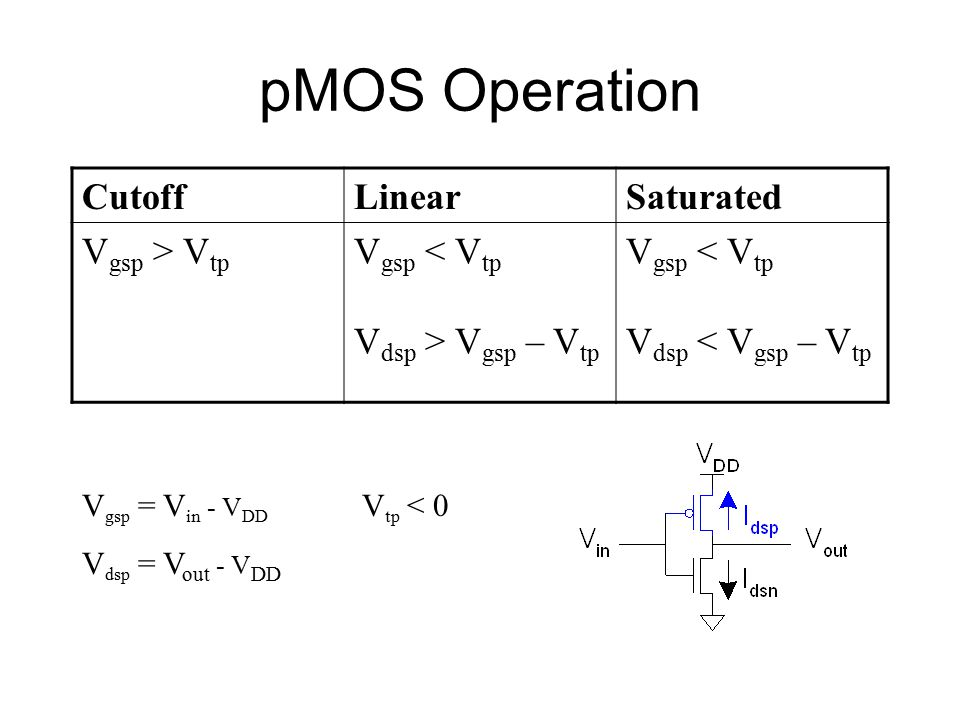 pMOS Operation Cutoff Linear Saturated Vgsp > Vtp Vgsp < Vtp