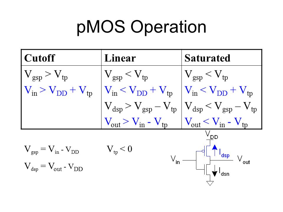 pMOS Operation Cutoff Linear Saturated Vgsp > Vtp