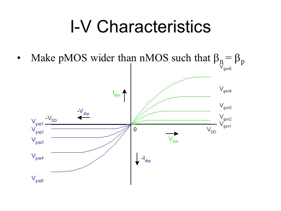 I-V Characteristics Make pMOS wider than nMOS such that bn = bp