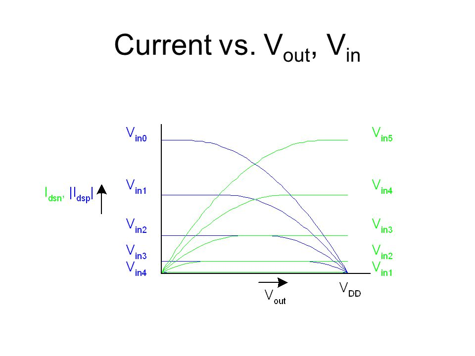 Current vs. Vout, Vin
