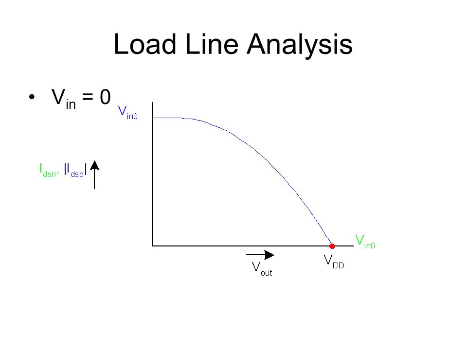 Load Line Analysis Vin = 0