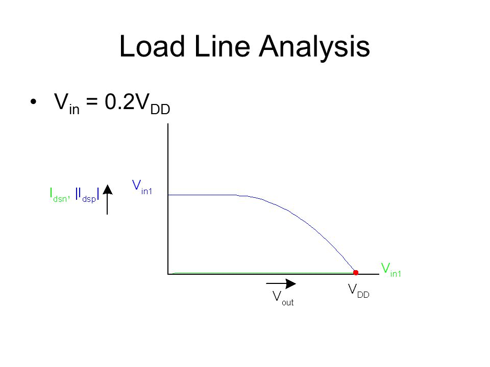 Load Line Analysis Vin = 0.2VDD