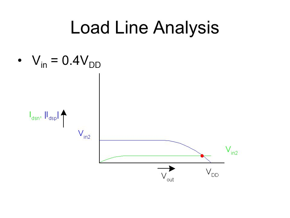 Load Line Analysis Vin = 0.4VDD