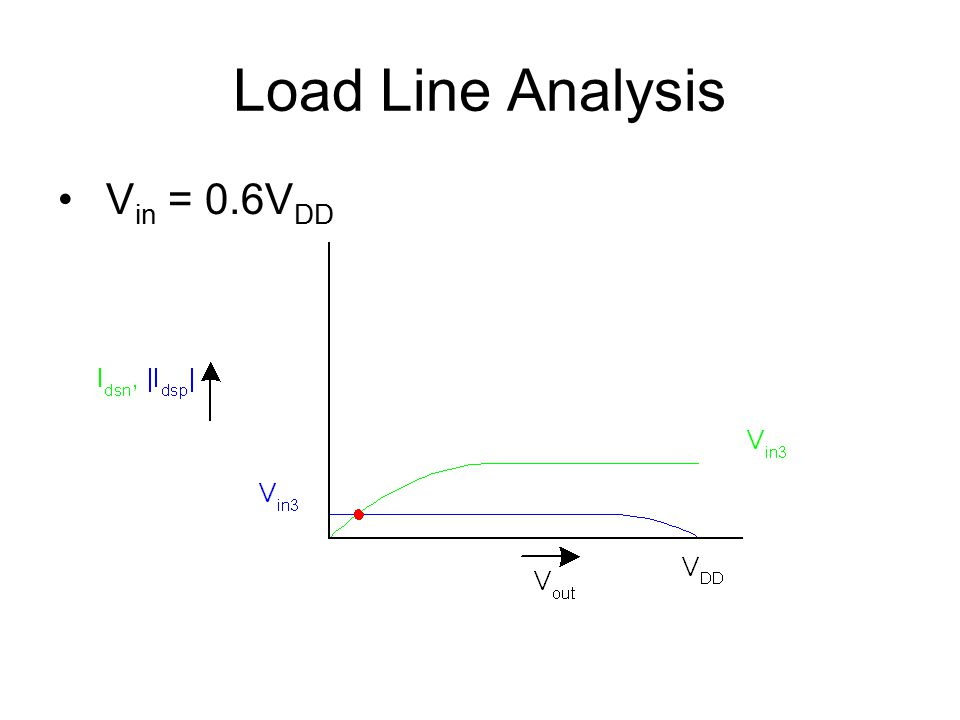 Load Line Analysis Vin = 0.6VDD