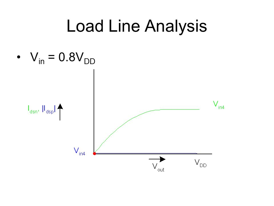 Load Line Analysis Vin = 0.8VDD
