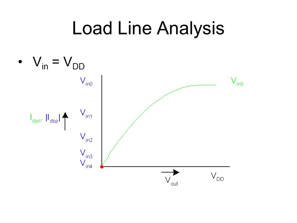 Load Line Analysis Vin = VDD
