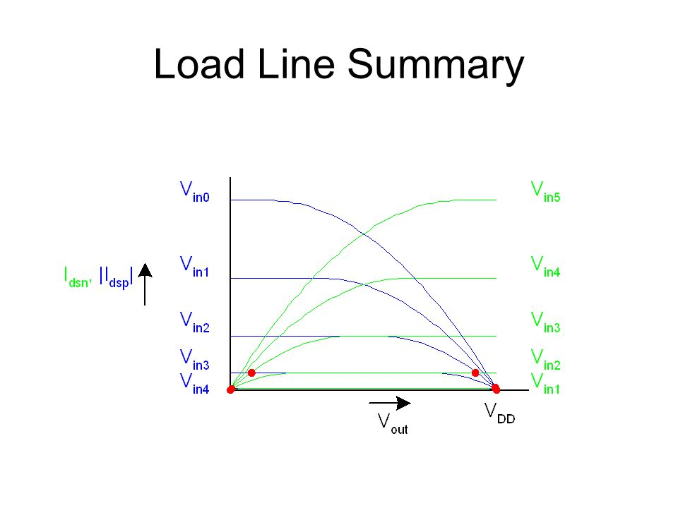 Load Line Summary