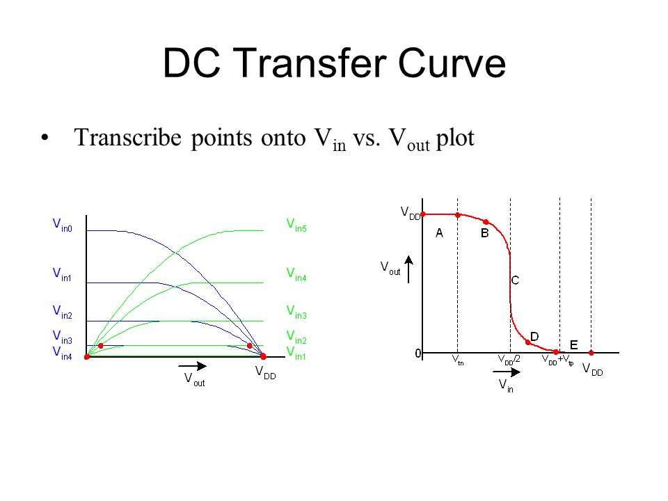 DC Transfer Curve Transcribe points onto Vin vs. Vout plot