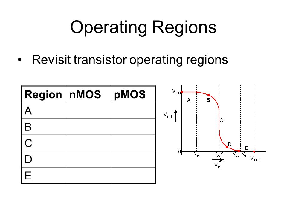 Operating Regions Revisit transistor operating regions Region nMOS