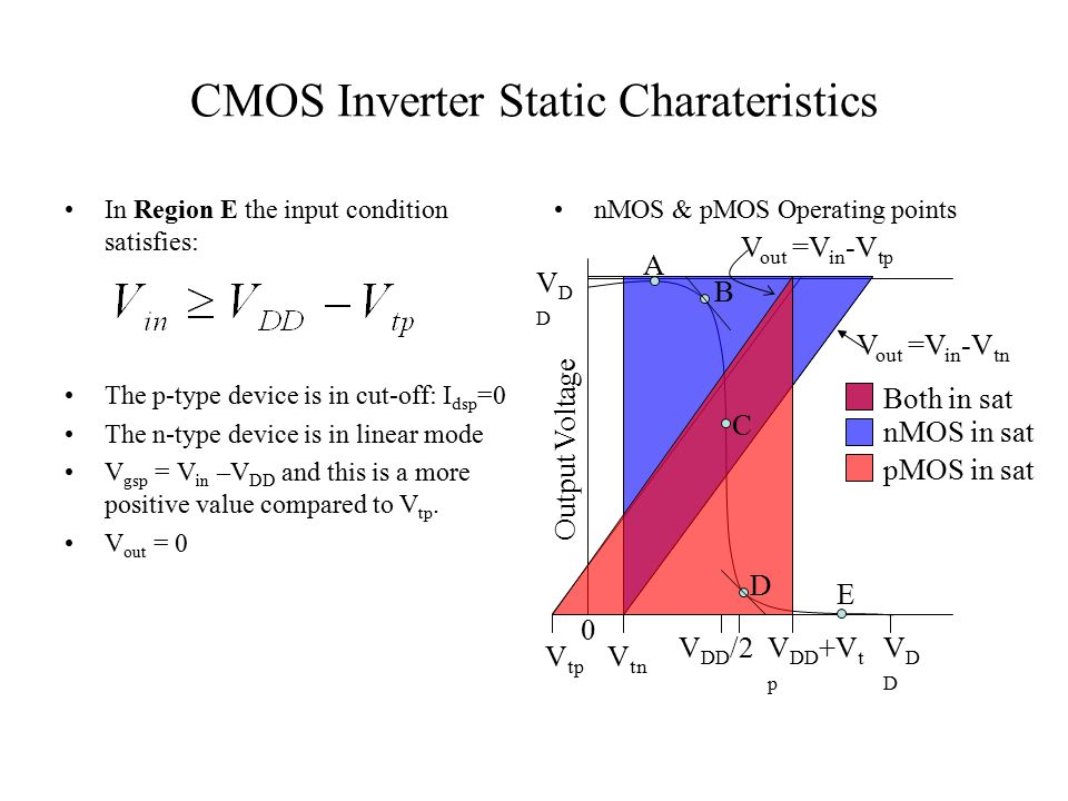 CMOS Inverter Static Charateristics