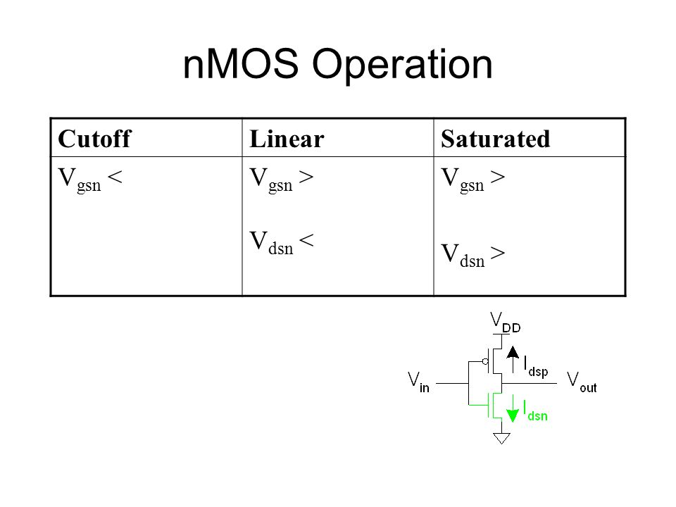 nMOS Operation Cutoff Linear Saturated Vgsn < Vgsn > Vdsn <