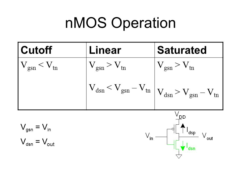 nMOS Operation Cutoff Linear Saturated Vgsn < Vtn Vgsn > Vtn