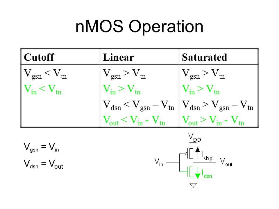 nMOS Operation Cutoff Linear Saturated Vgsn < Vtn Vin < Vtn