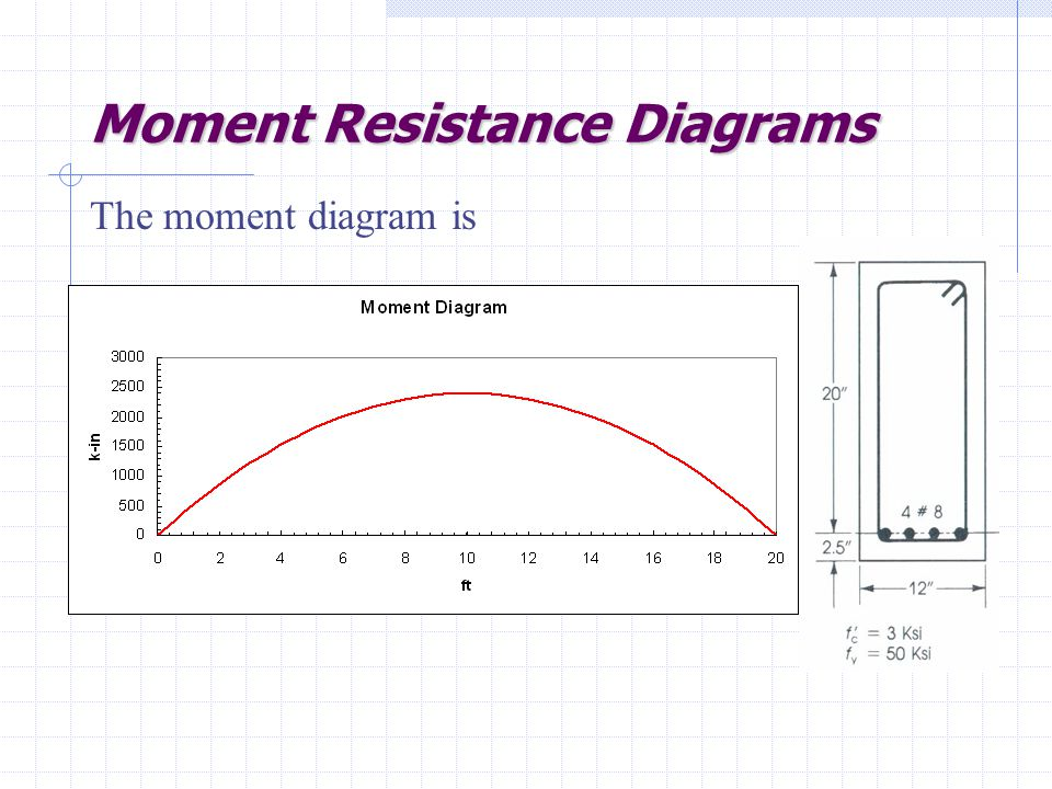 Moment Resistance Diagrams