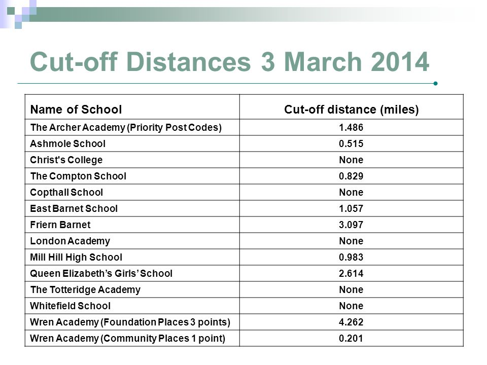 Cut-off Distances 3 March 2014