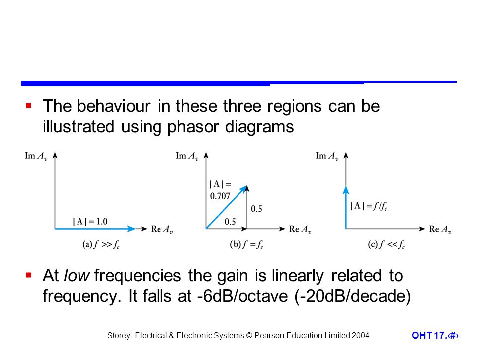 The behaviour in these three regions can be illustrated using phasor diagrams