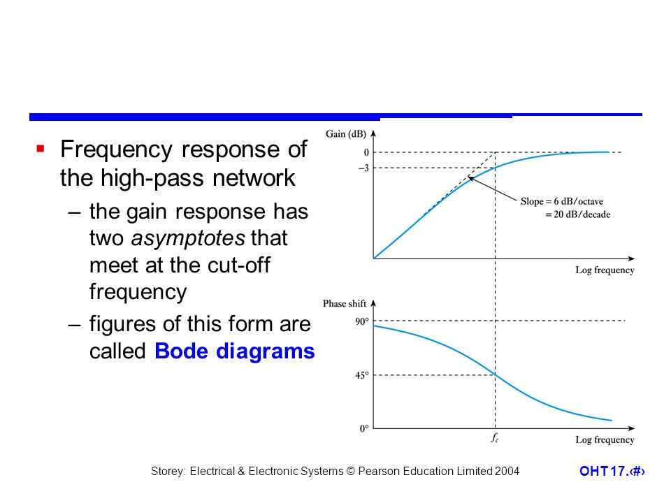 Frequency response of the high-pass network