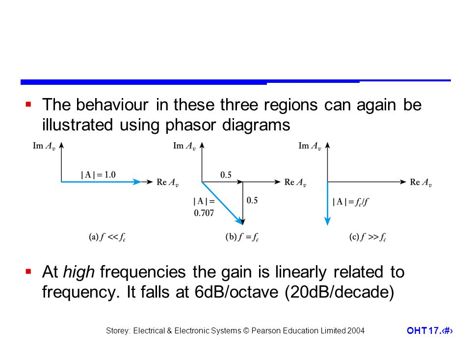 The behaviour in these three regions can again be illustrated using phasor diagrams
