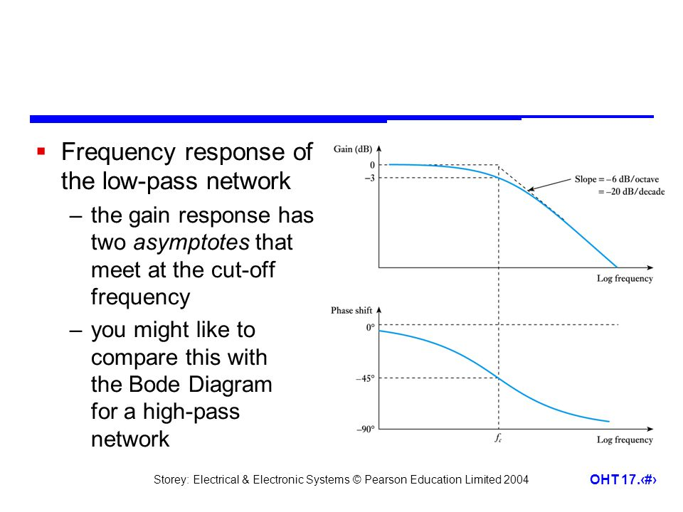 Frequency response of the low-pass network