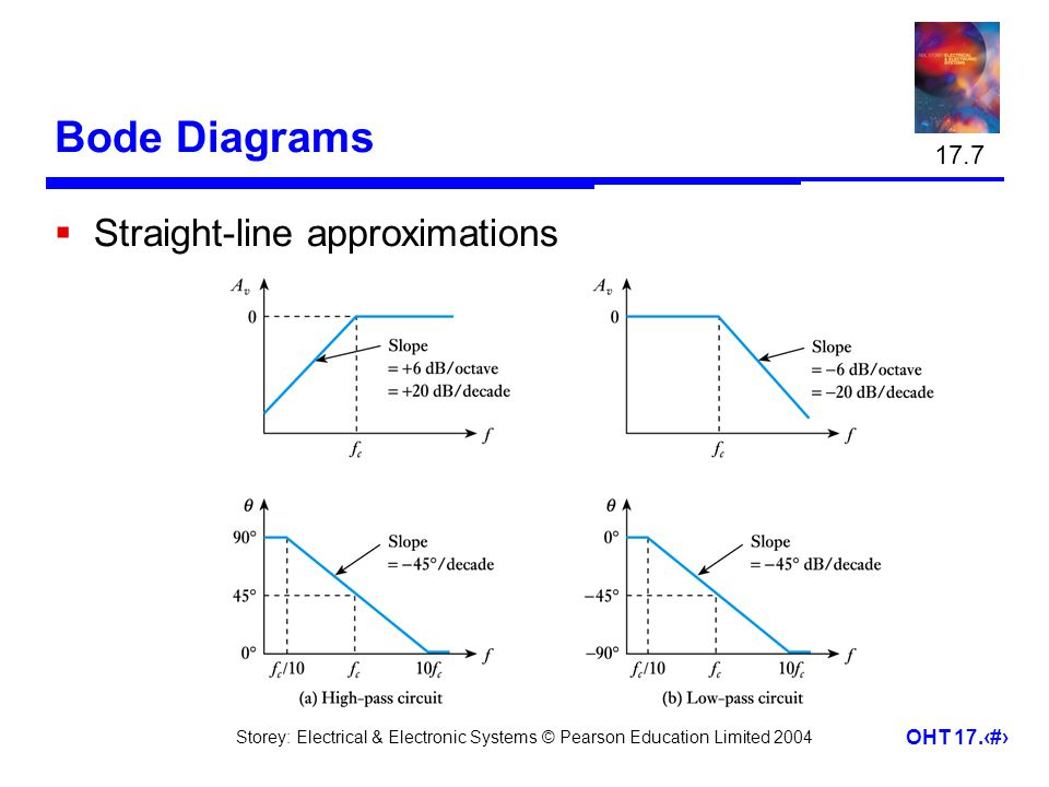17.7 Bode Diagrams Straight-line approximations