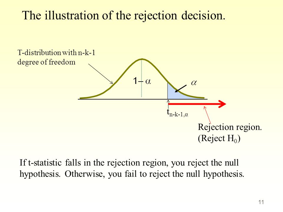 The illustration of the rejection decision.