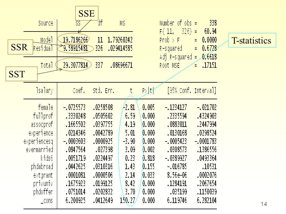 SSE T-statistics SSR SST