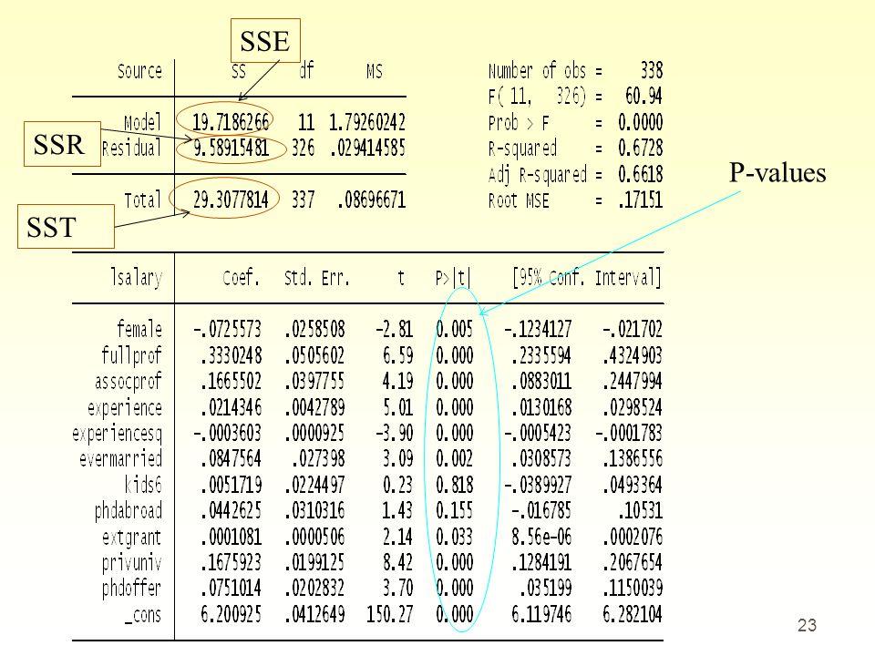 SSE SSR P-values SST