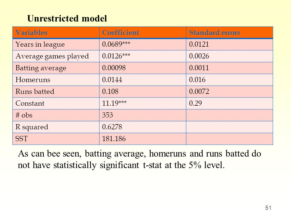 Unrestricted model Variables. Coefficient. Standard errors. Years in league. 0.0689*** 0.0121.
