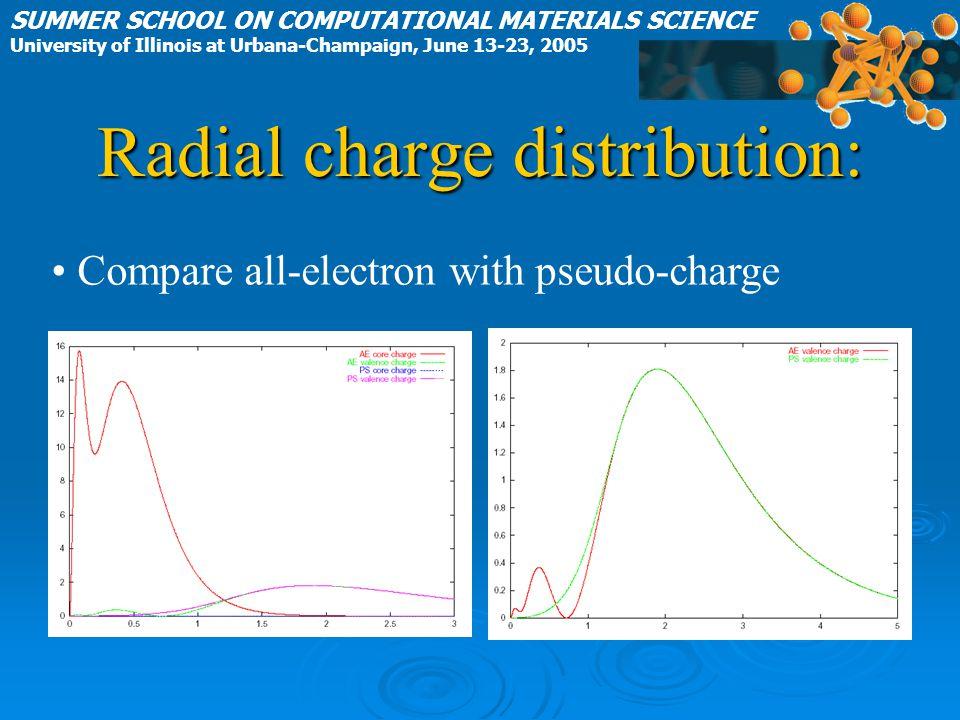 Radial charge distribution: