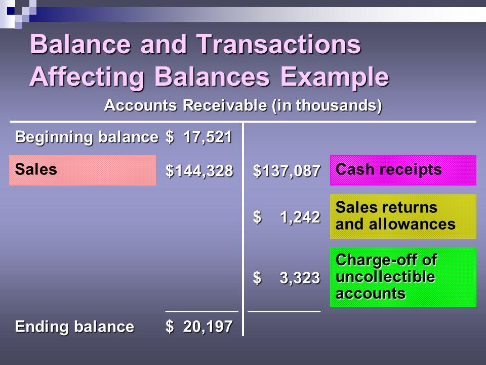 Balance and Transactions Affecting Balances Example