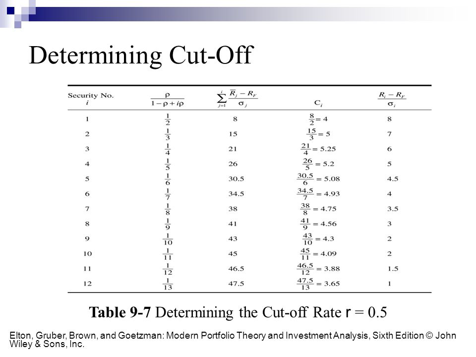Table 9-7 Determining the Cut-off Rate r = 0.5