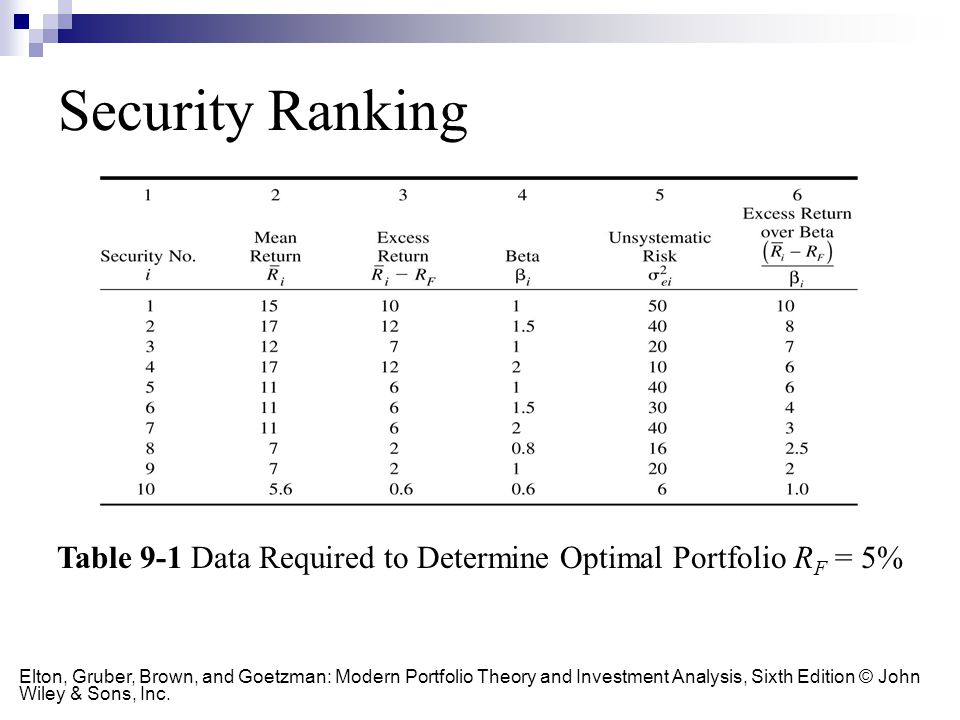 Table 9-1 Data Required to Determine Optimal Portfolio RF = 5%
