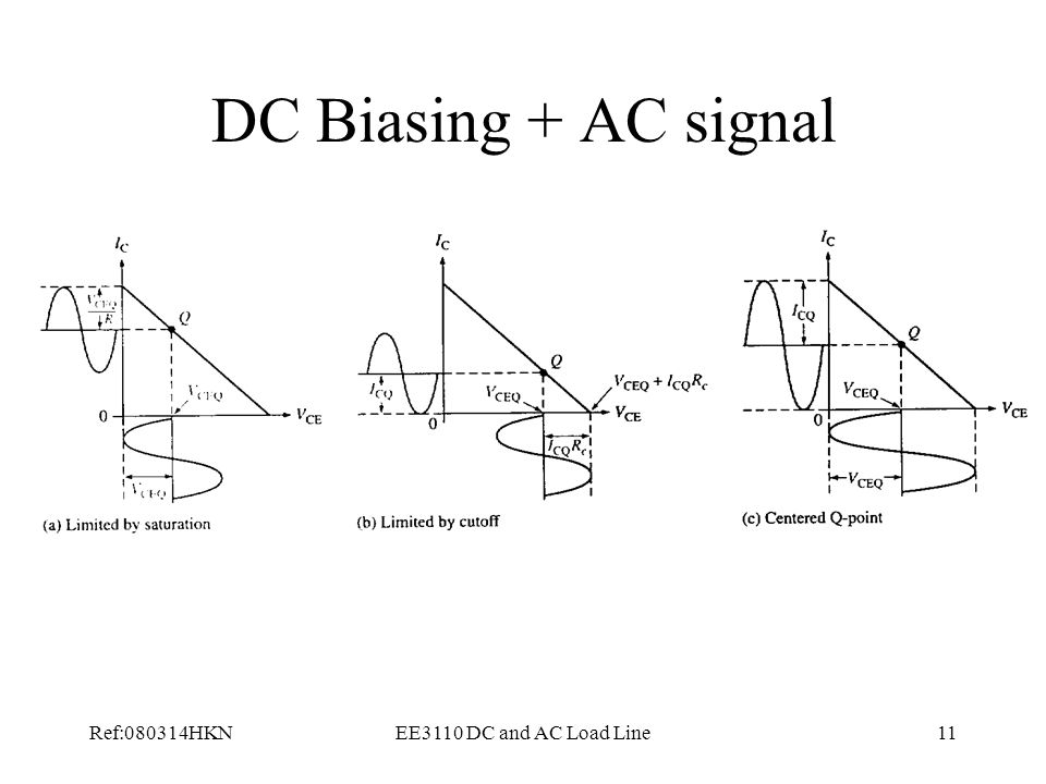 DC Biasing + AC signal Ref:080314HKN EE3110 DC and AC Load Line