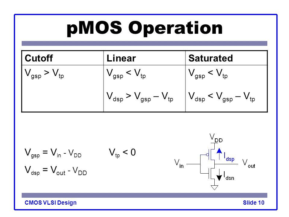 pMOS Operation Cutoff Linear Saturated Vgsp > Vtp Vgsp < Vtp