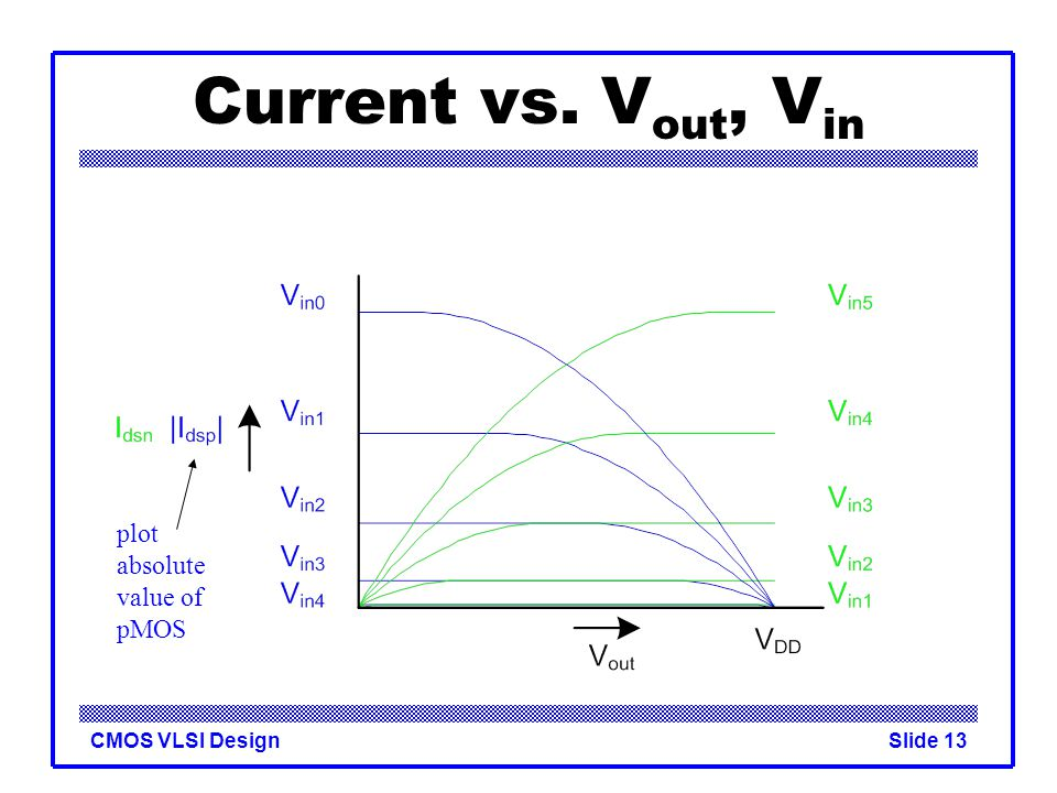 Current vs. Vout, Vin plot absolute value of pMOS