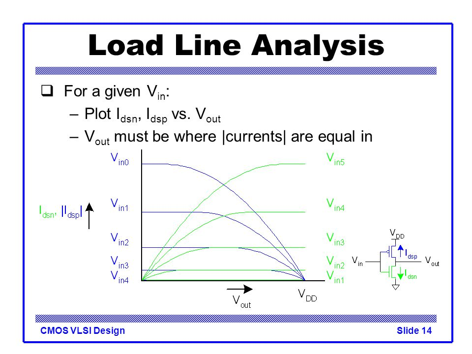 Load Line Analysis For a given Vin: Plot Idsn, Idsp vs. Vout