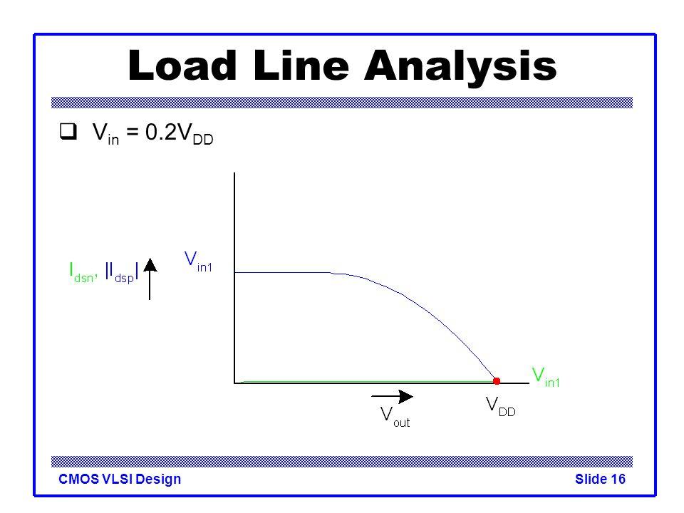 Load Line Analysis Vin = 0.2VDD